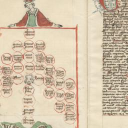 De arbore consanguinitatis,...