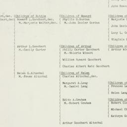 Ephemera: 1953 April 1