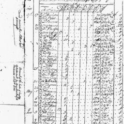 Document, 1731 February 08